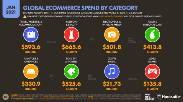 диаграмма, показывающая глобальные расходы на электронную торговлю по категориям