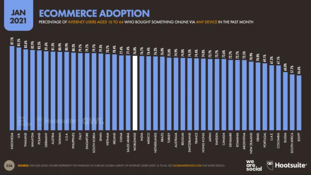 диаграмма, показывающая распространение электронной коммерции во всем мире