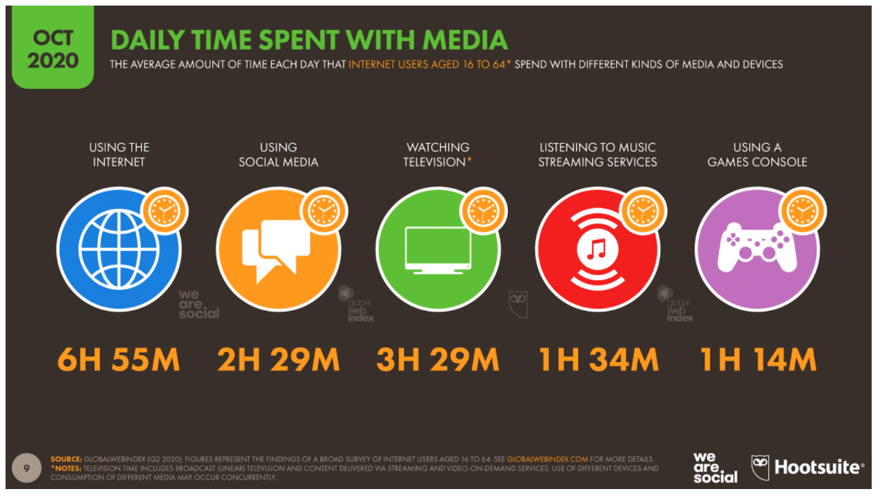 Ежедневное время, проведенное с медиа и устройствами