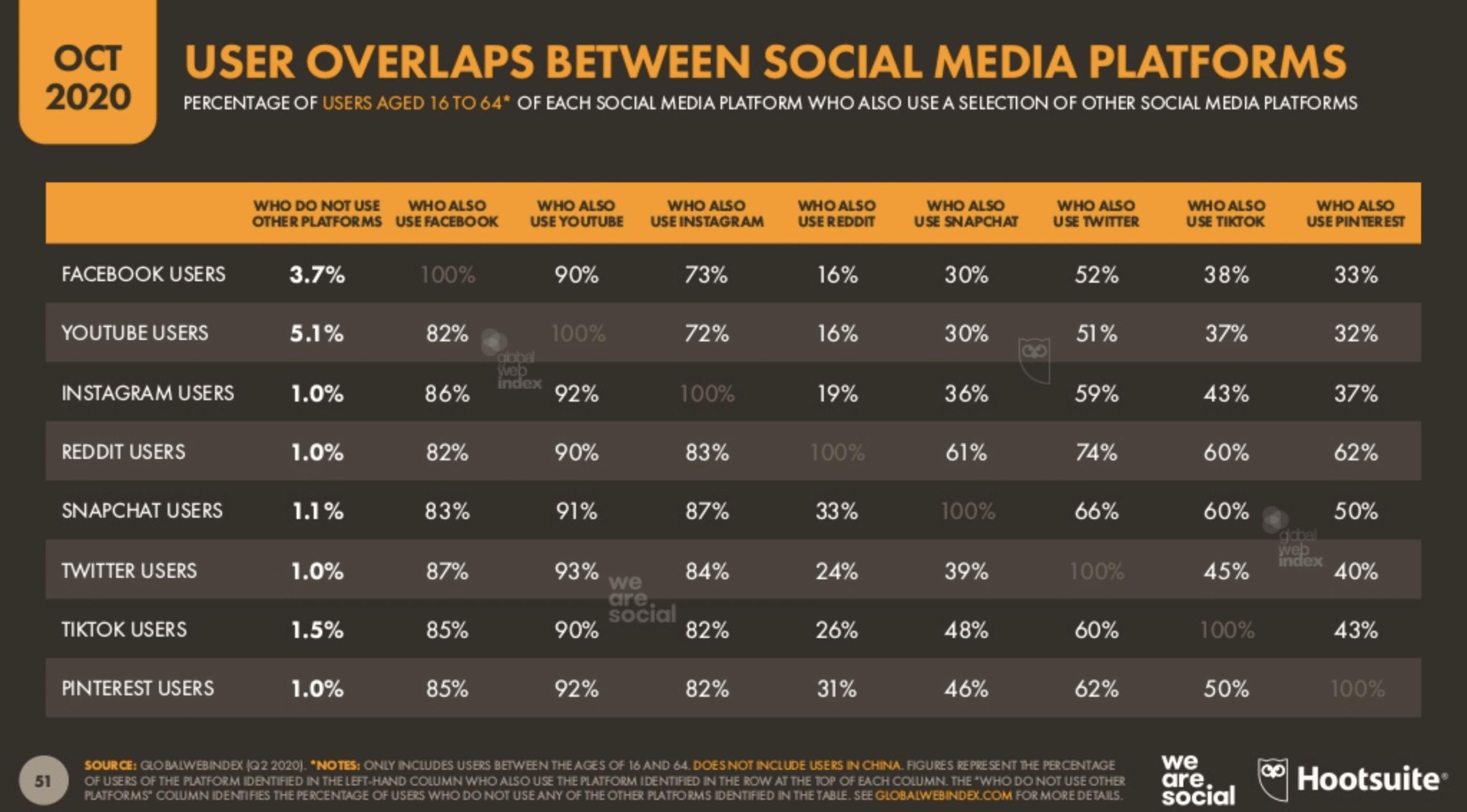 Пересечение пользователей между платформами социальных сетей