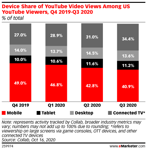 доля просмотров видео с устройств среди зрителей в США