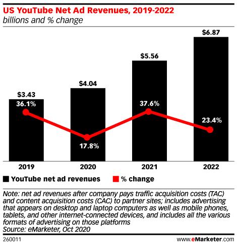 США чистые доходы от рекламы