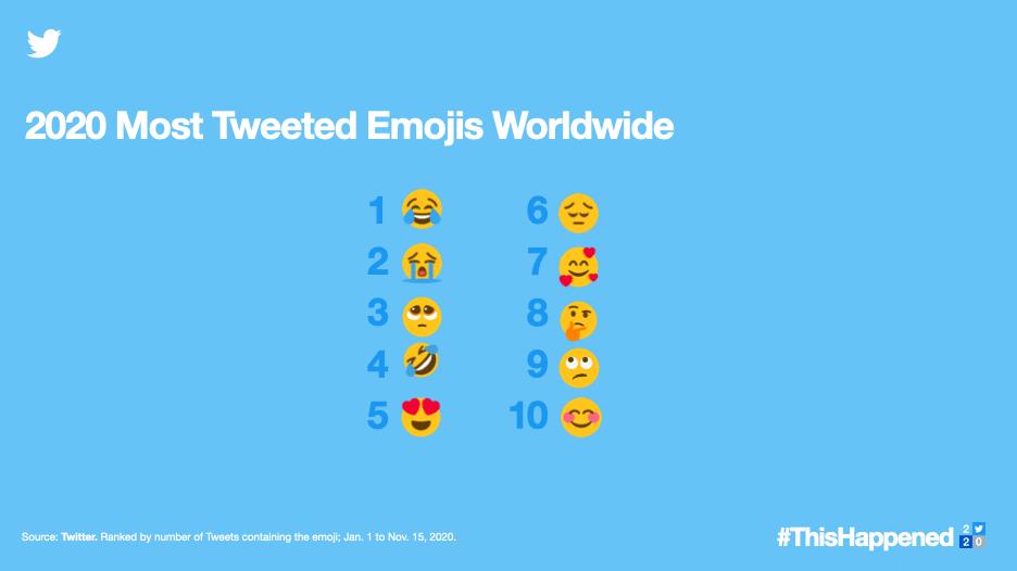 Самые популярные смайлы в Твиттере в 2020 году