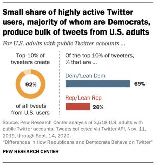 разница в том, как республиканцы и демократы ведут себя в Twitter