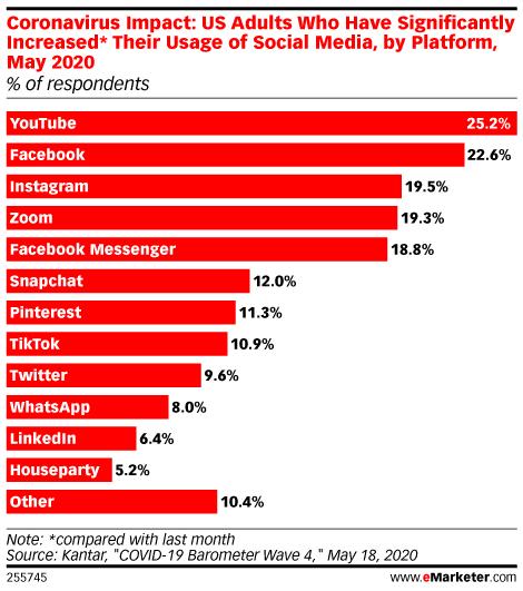 Влияние коронавируса на использование социальных сетей в зависимости от платформы