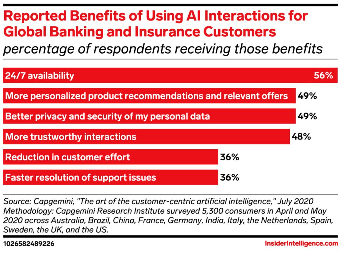 Преимущества использования взаимодействия ИИ для клиентов глобального банковского и страхового бизнеса