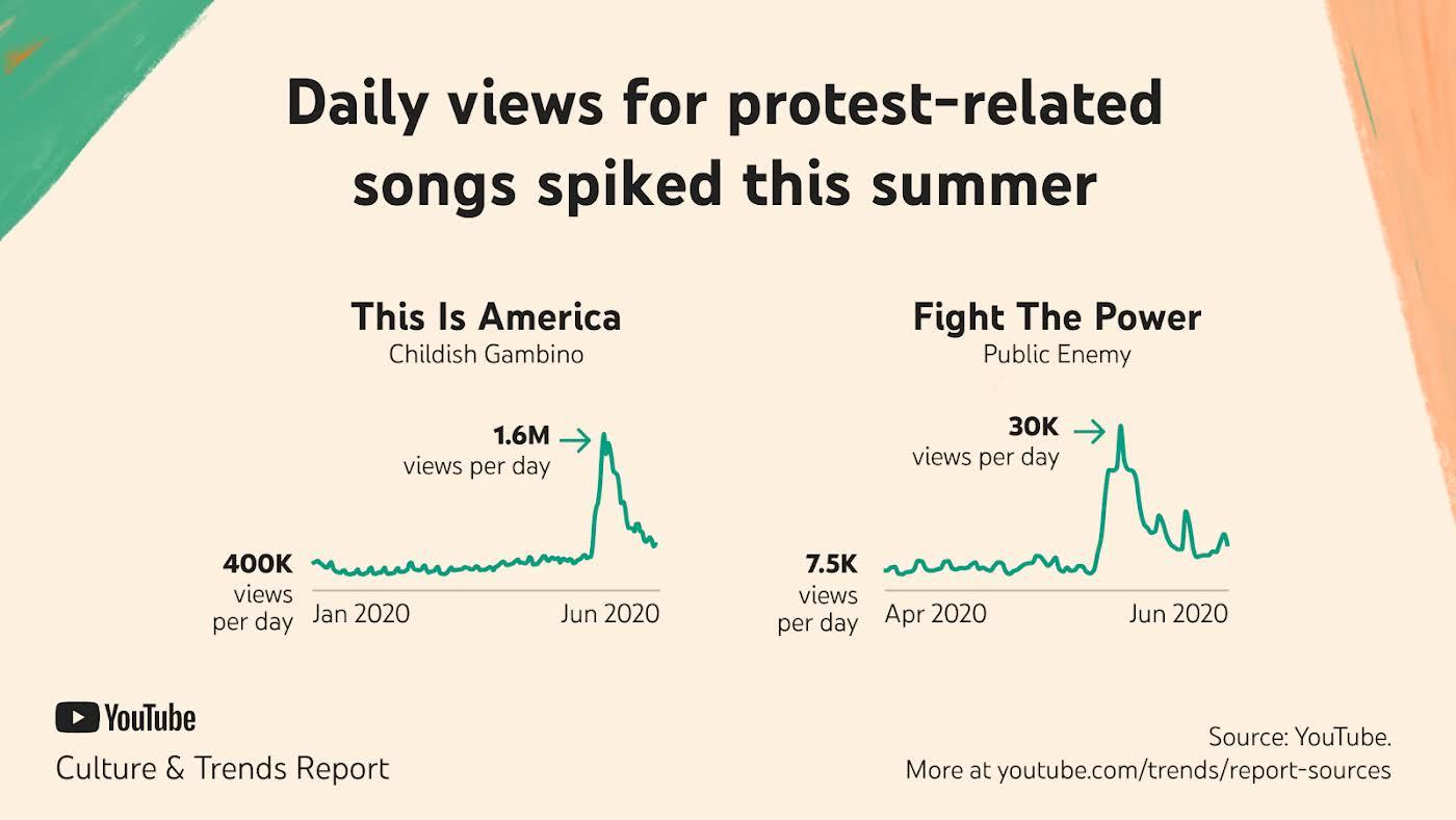 Ежедневные просмотры песен протеста резко выросли летом 2020 года