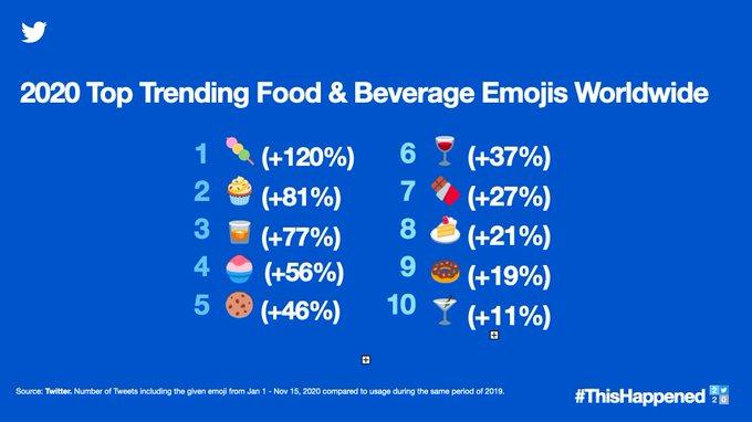 Самые популярные в 2020 году смайлы, посвященные еде и напиткам, во всем мире