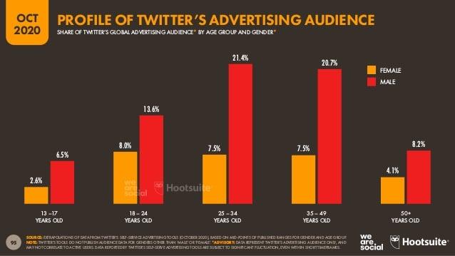 Профиль рекламной аудитории Twitter