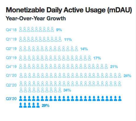 Рекламная аудитория Twitter по монетизируемым ежедневным активным пользователям