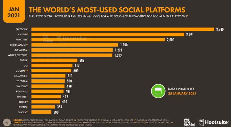 Статистика самых популярных социальных платформ в мире