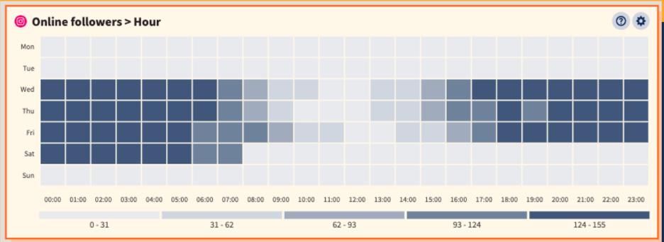 Лучшее время для публикации активности подписчиков от ootsuite