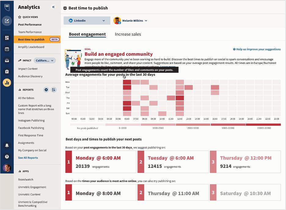 Инструмент Hootsuite Analytics лучшее время для публикации в социальных сетях