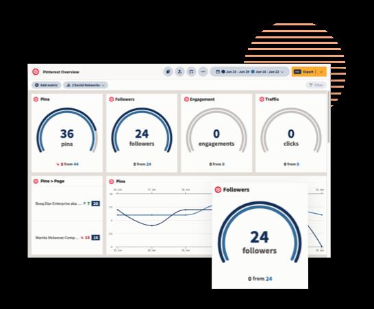 Обзор аналитики Pinterest на панели инструментов Hootsuite