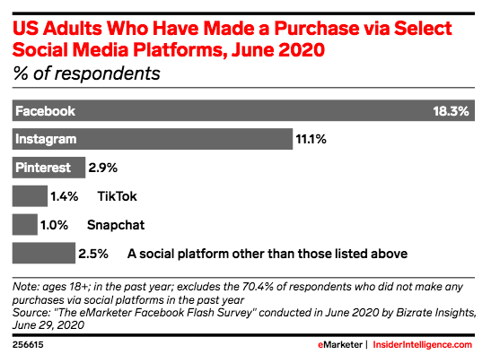 взрослых в США, которые совершили покупку через определенные платформы социальных сетей