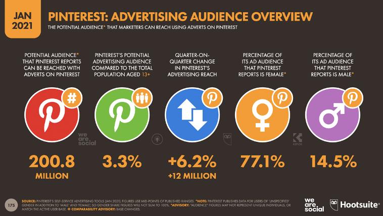 Обзор рекламной аудитории Pinterest в январе 2021 года