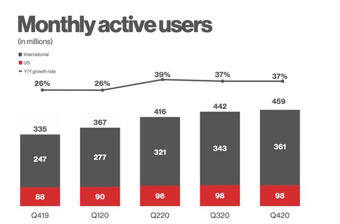 Миллионы активных пользователей Pinterest в месяц в США и за рубежом