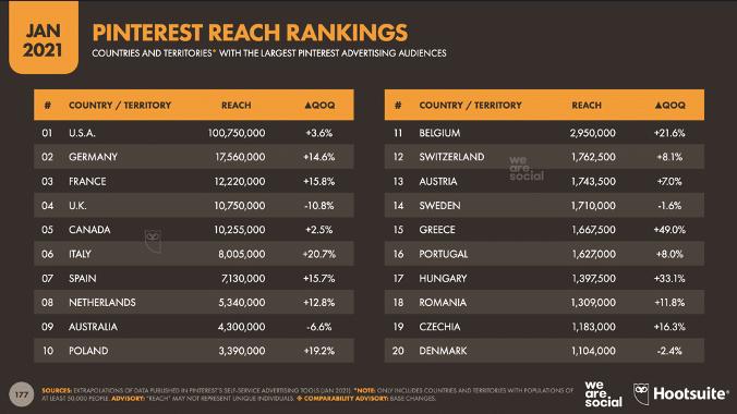 Pinterest достигла рейтинга по странам