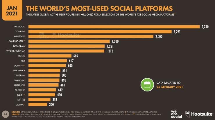 самые популярные социальные платформы в мире в январе 2021 года