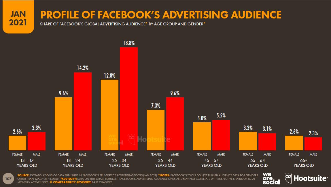 профиль рекламной аудитории Facebook