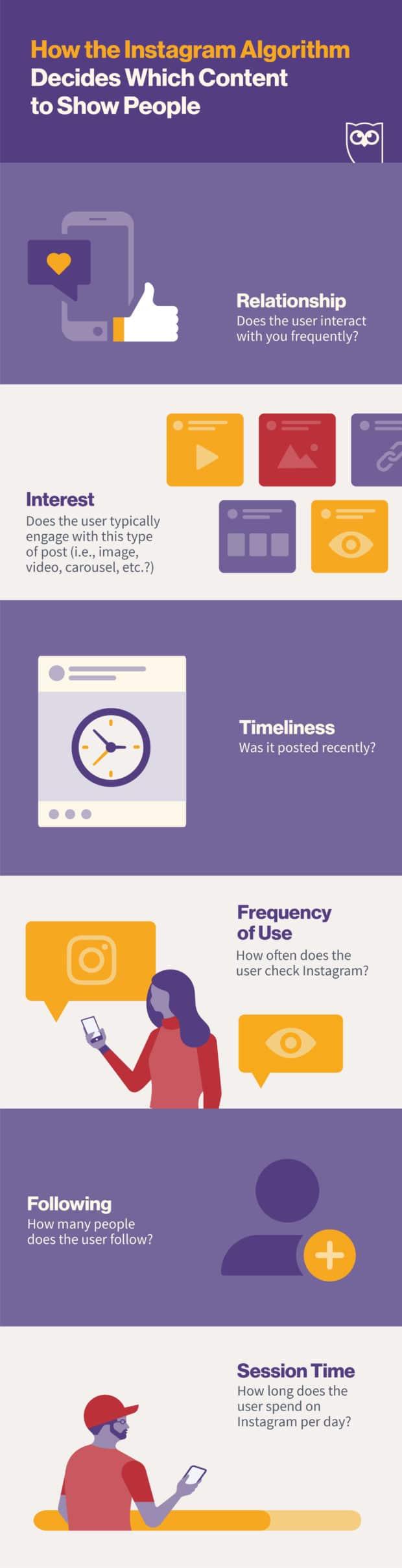 инфографика: факторы ранжирования алгоритма Instagram