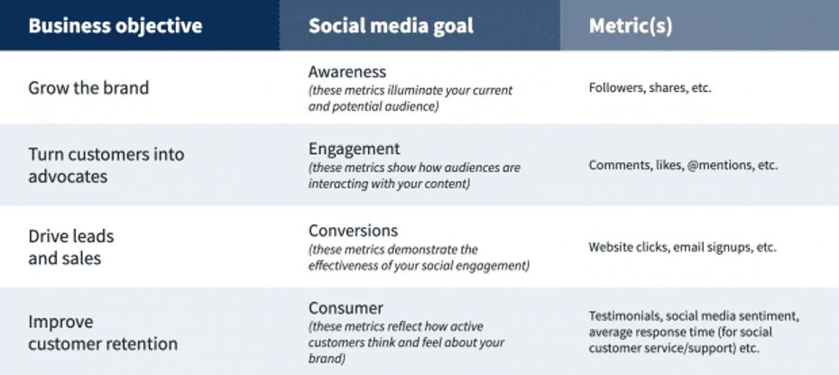 шаблон целей для социальных сетей