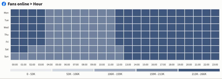 Количество поклонников Facebook онлайн в час