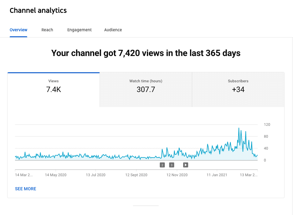 аналитика каналов превзошла