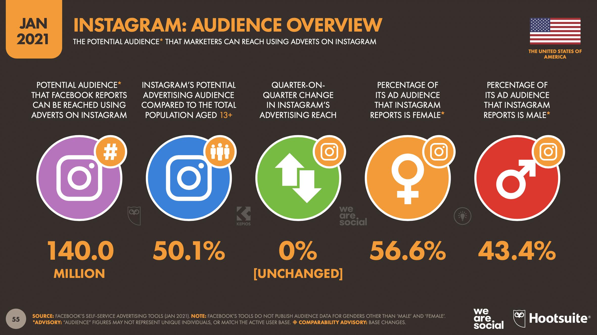 Обзор аудитории Instagram
