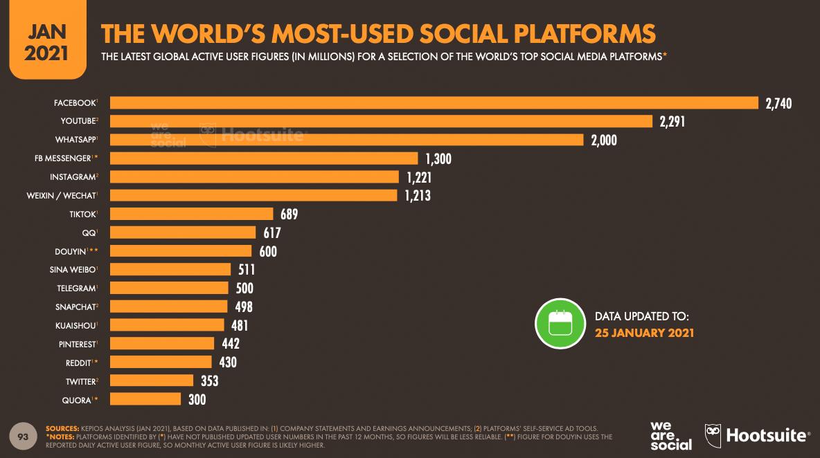 самые популярные социальные платформы в мире