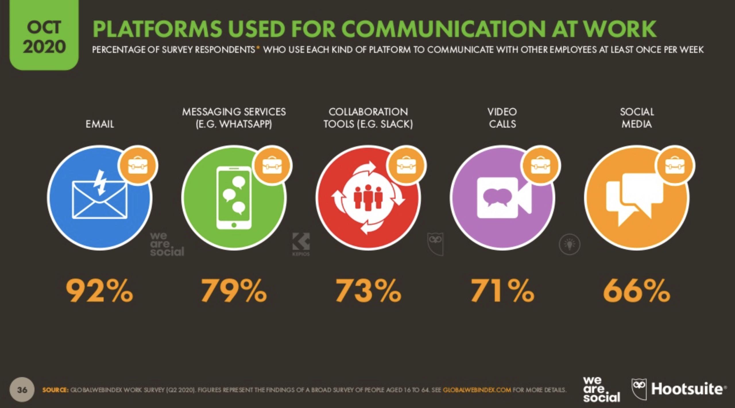 платформы, используемые для общения на работе