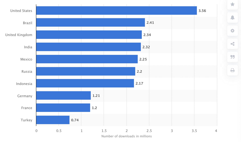 количество загрузок социальных платформ в миллионах