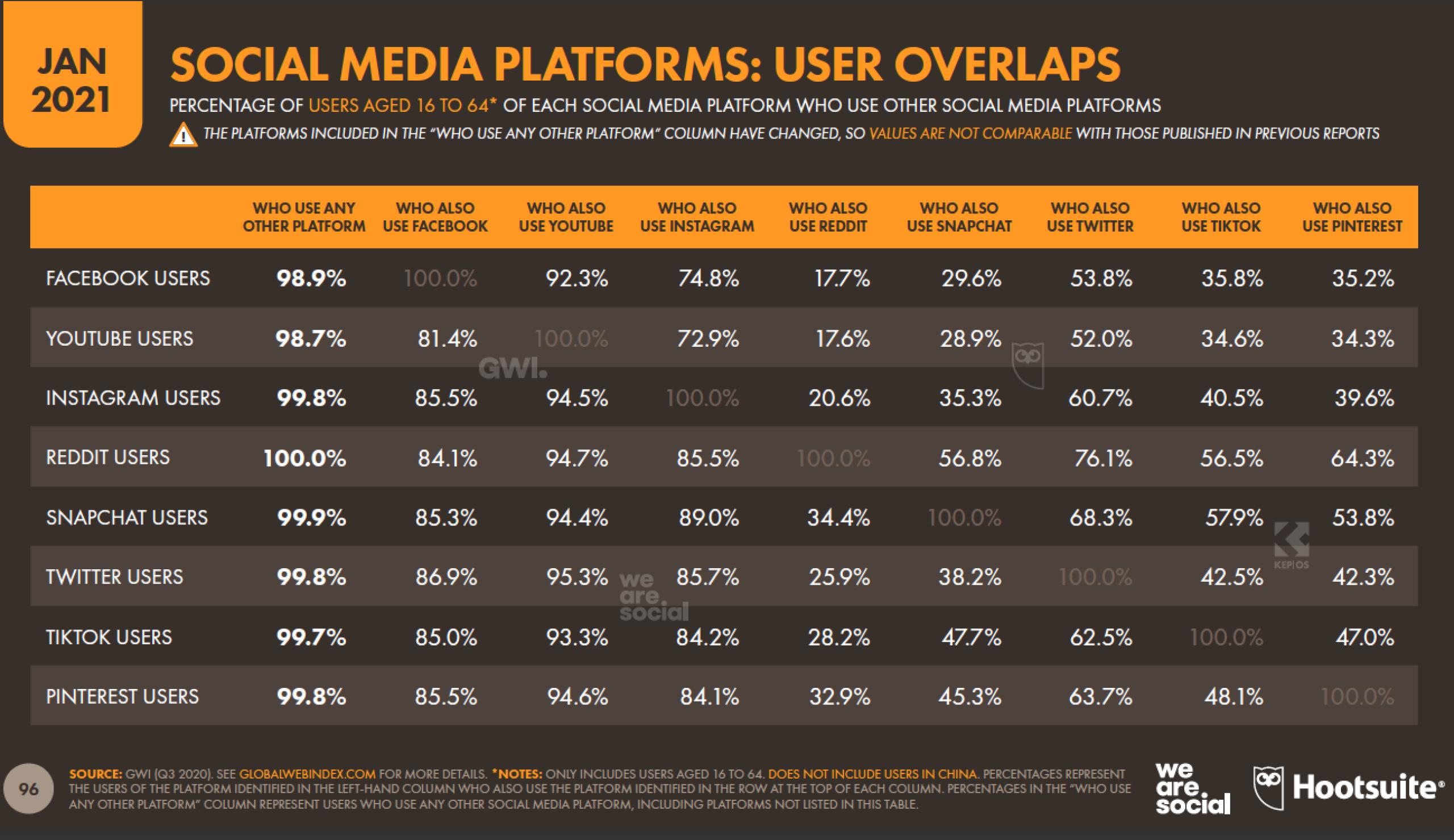 Пользователи пересекаются на платформах социальных сетей