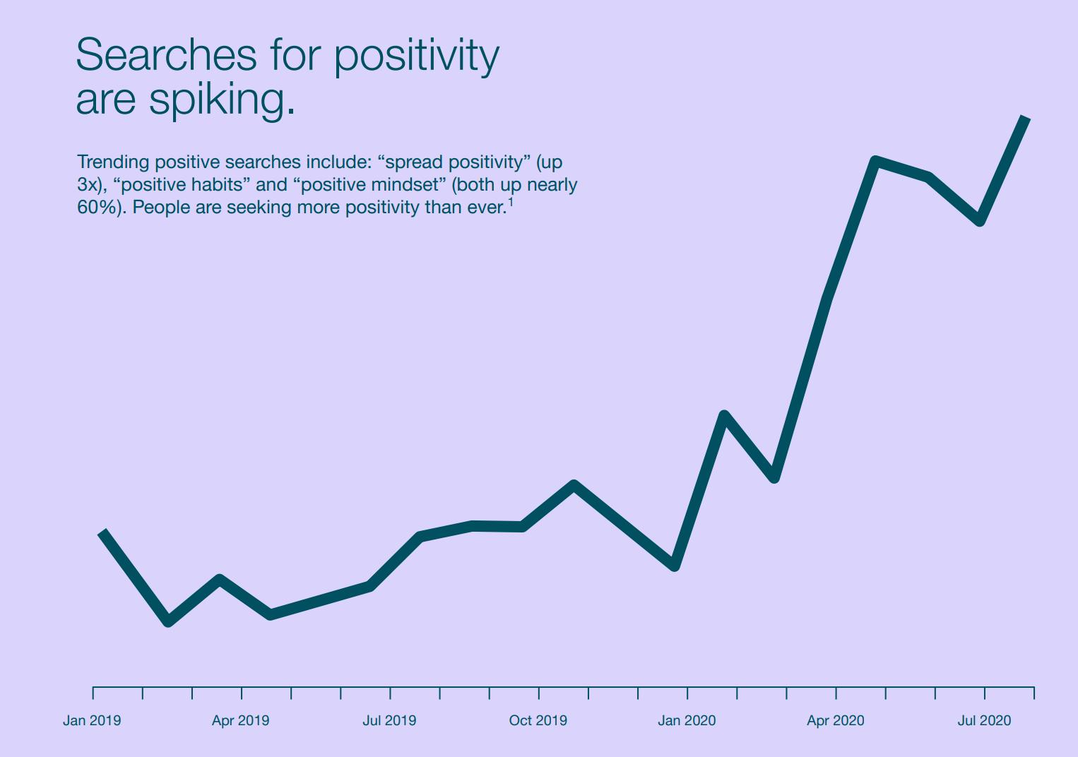График положительных запросов Pinterest