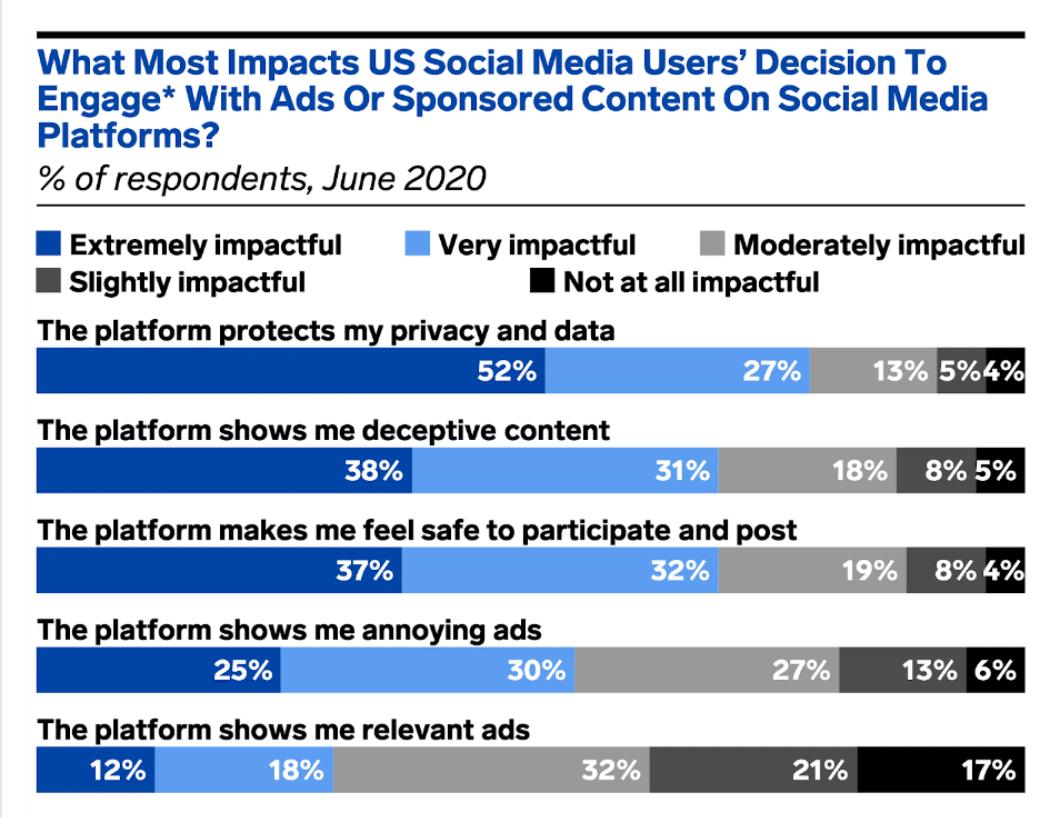 Влияние на социальные сети решения пользователей использовать рекламу