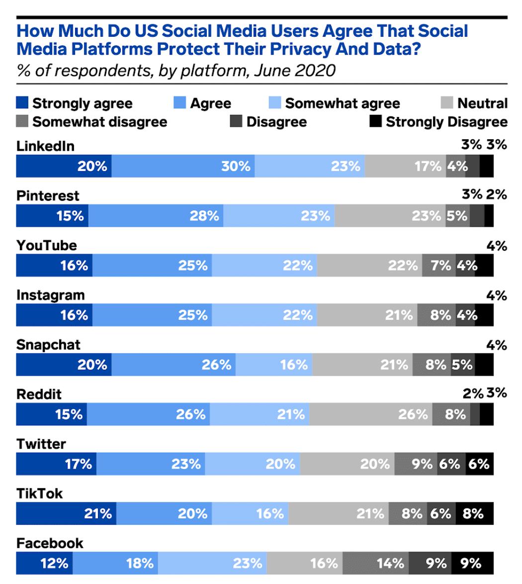 социальные сети платформах конфиденциальность и защита данных