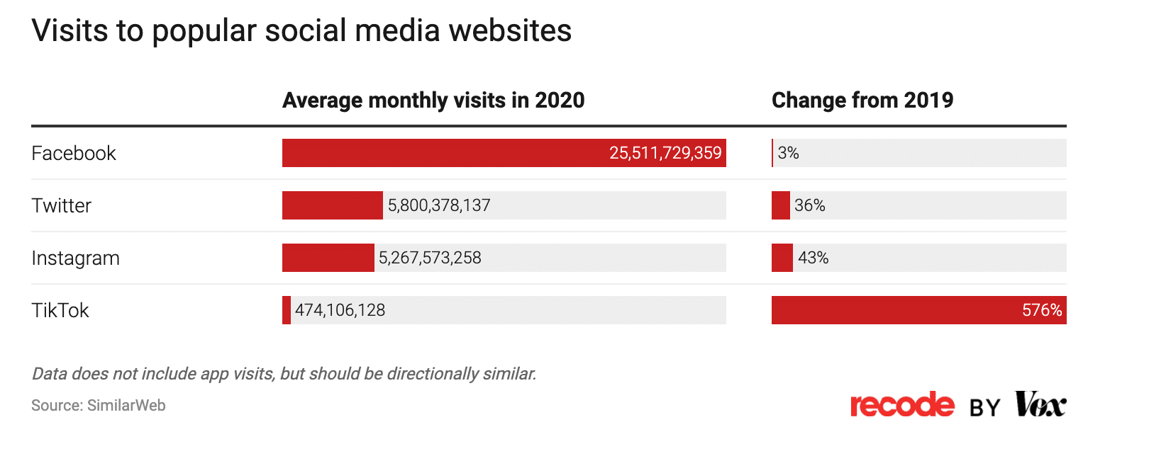 данные о посещениях популярных социальных сетей
