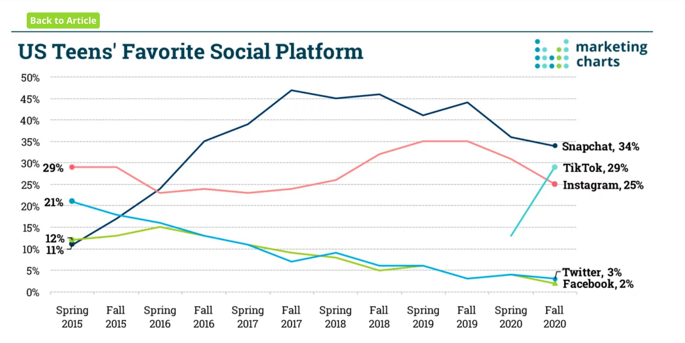 США любимая социальная платформа подростков