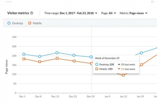 Обзор показателей посетителей LinkedIn