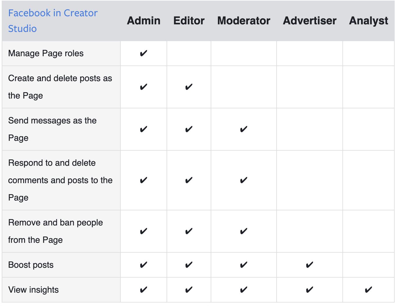 роли страниц в Facebook Creator Studio