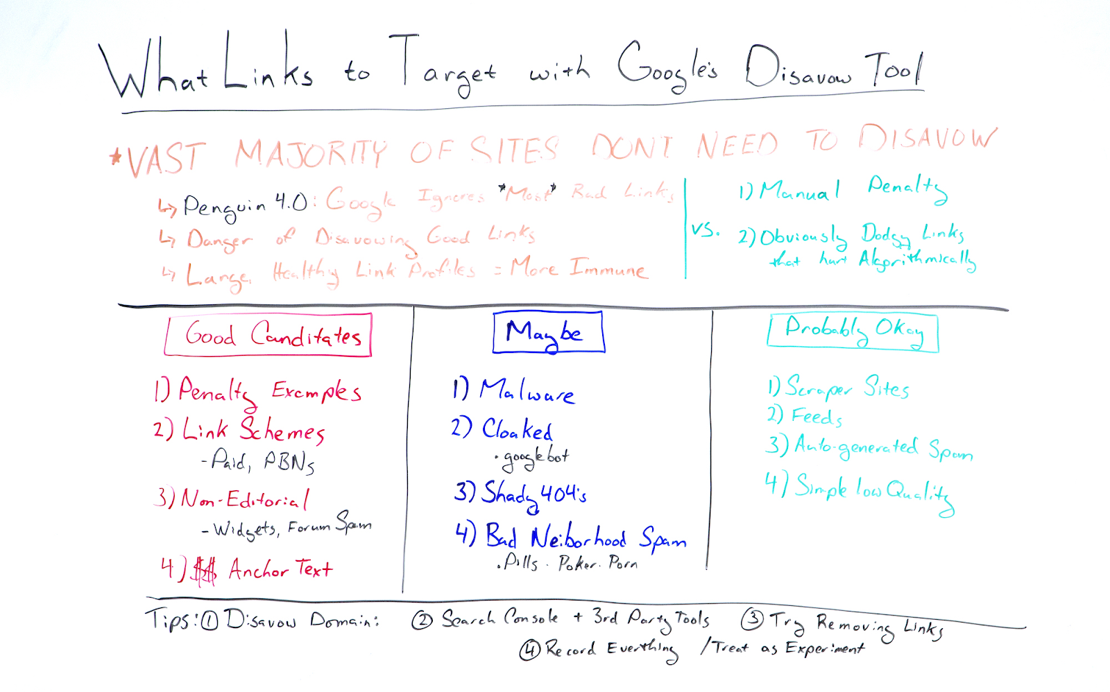 Написание на белой доске объяснений, на какие типы ссылок следует использовать таргетинг с отклонением Google инструмент.