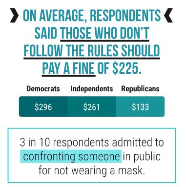 График со следующей статистикой: в среднем респонденты сказали, что те, кто не соблюдает правила, должны заплатить штраф в размере 225 долларов. .