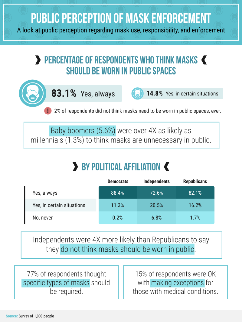 Графика, отображающая общественное восприятие применение масок: 83,1% респондентов сказали, что да, мы всегда должны носить маски. Данные также делятся на основе поколения и политической принадлежности.