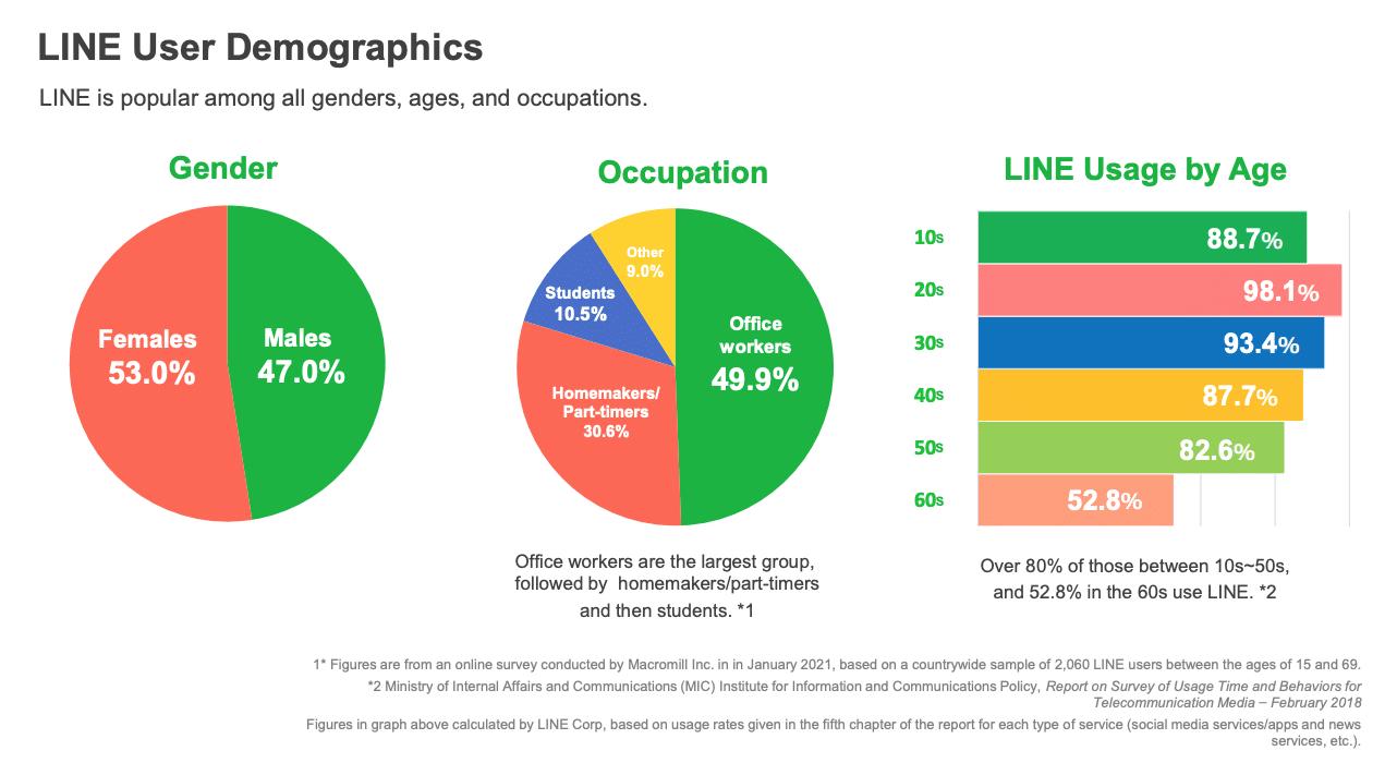 демографические данные пользователей приложения line по полу, роду занятий и возрасту