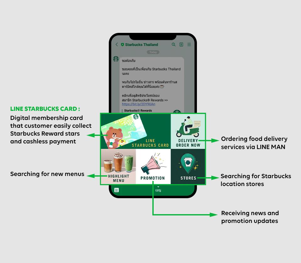 строка Карточка Starbucks