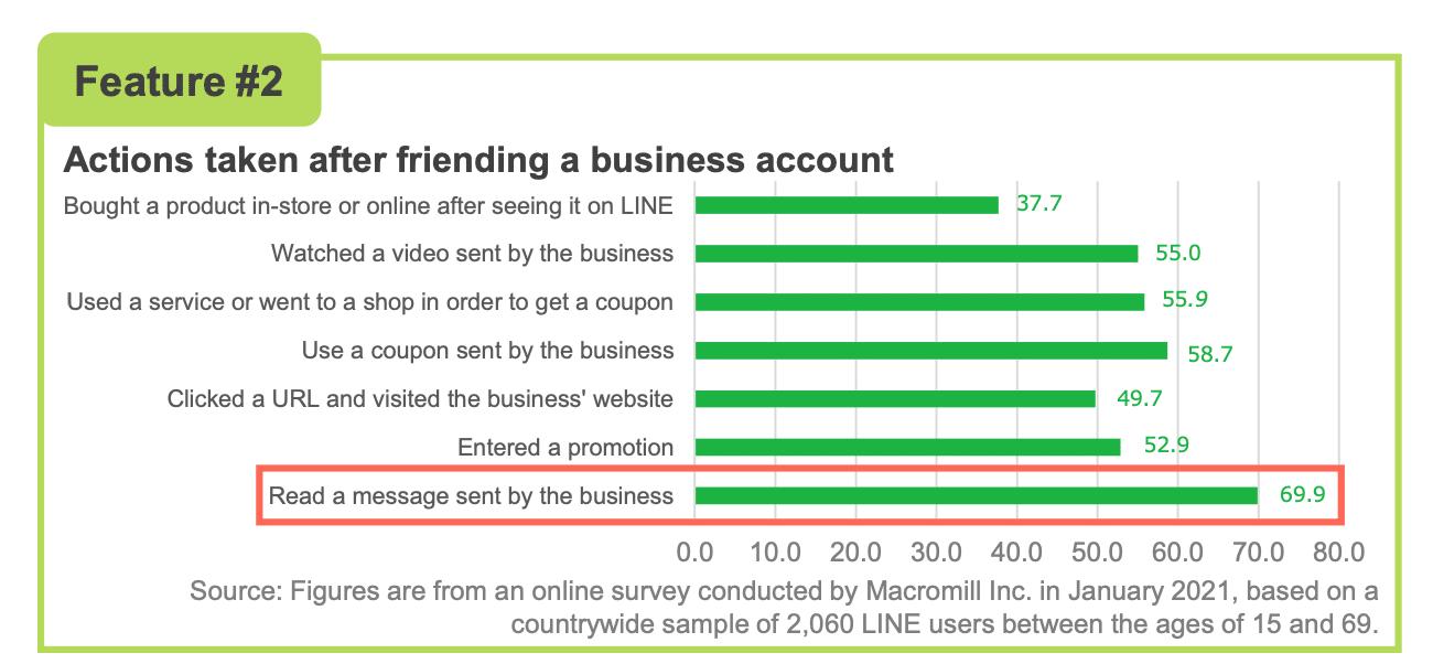 популярные действия, предпринимаемые после добавления бизнес-аккаунта в друзья, включают чтение сообщения, отправленного бизнесом