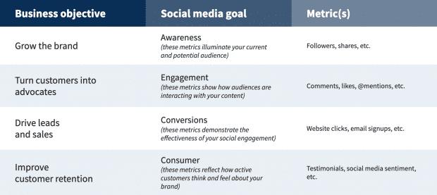Предварительный просмотр шаблона стратегии для социальных сетей