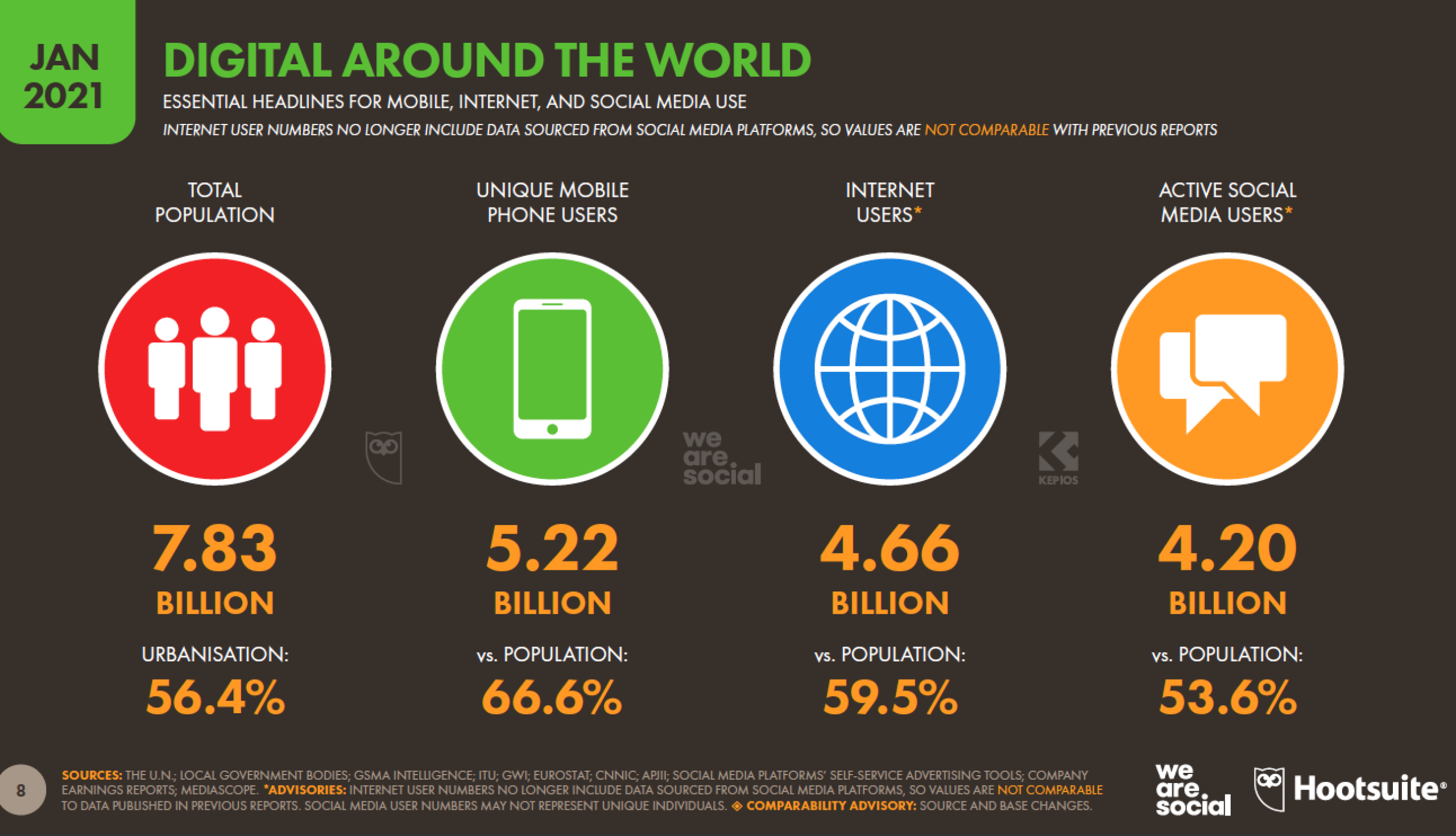 использование мобильных устройств, Интернета и социальных сетей во всем мире