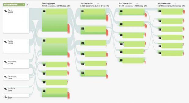 Данные Google Analytics и графика, показывающие поток пользователей через веб-сайт