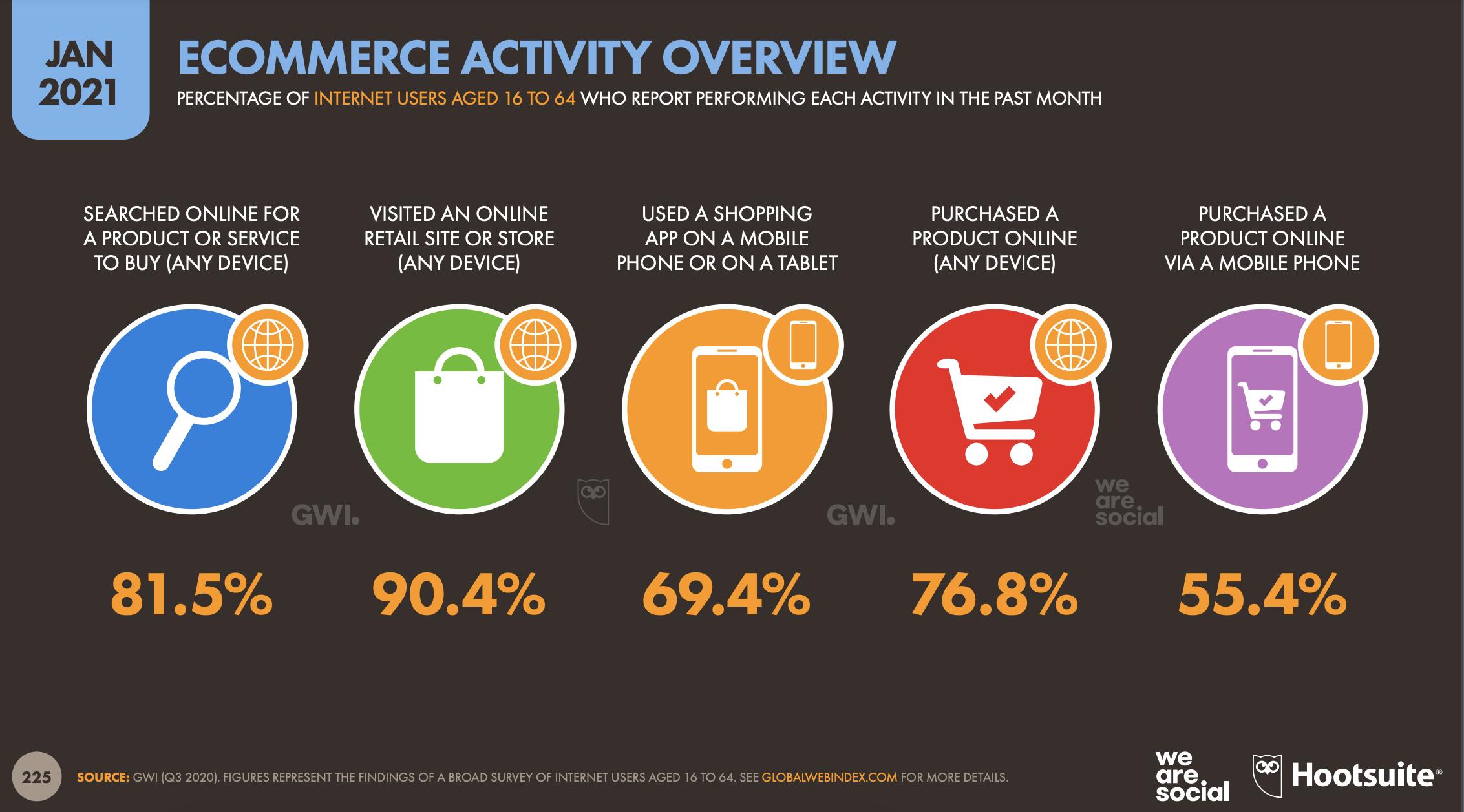 Обзор деятельности в электронной торговле